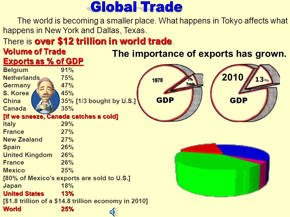 The importance of exports has grown.