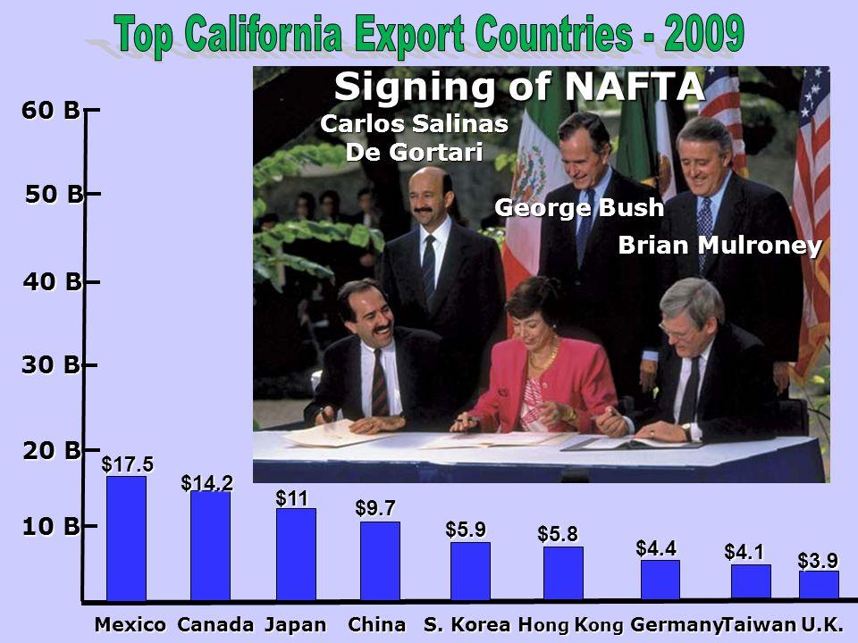 Top California Export Countries - 2009