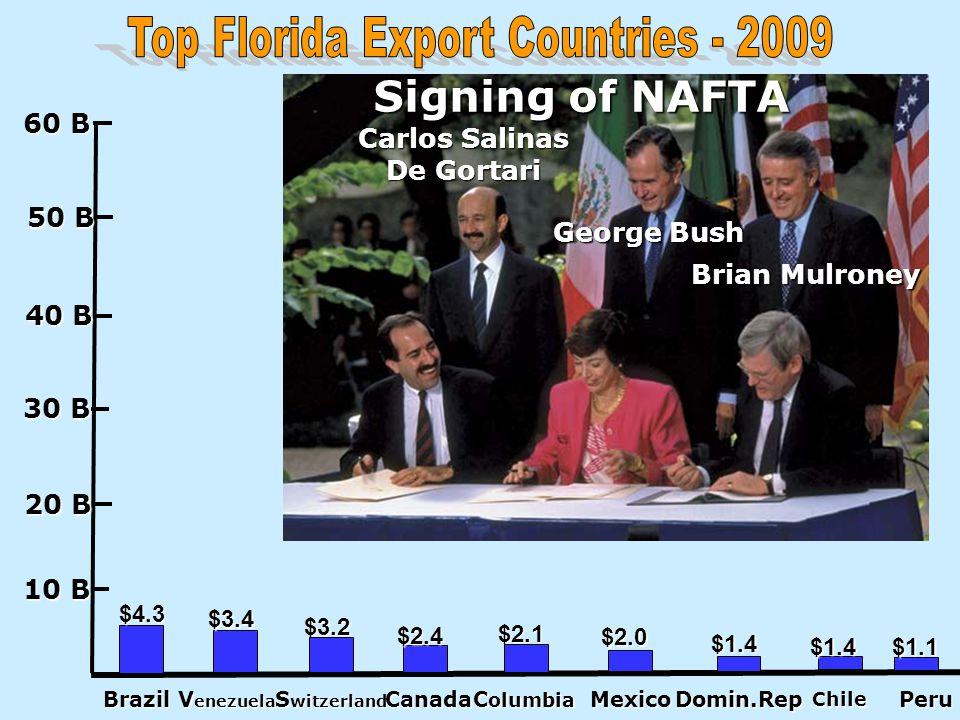 Top Florida Export Countries - 2009