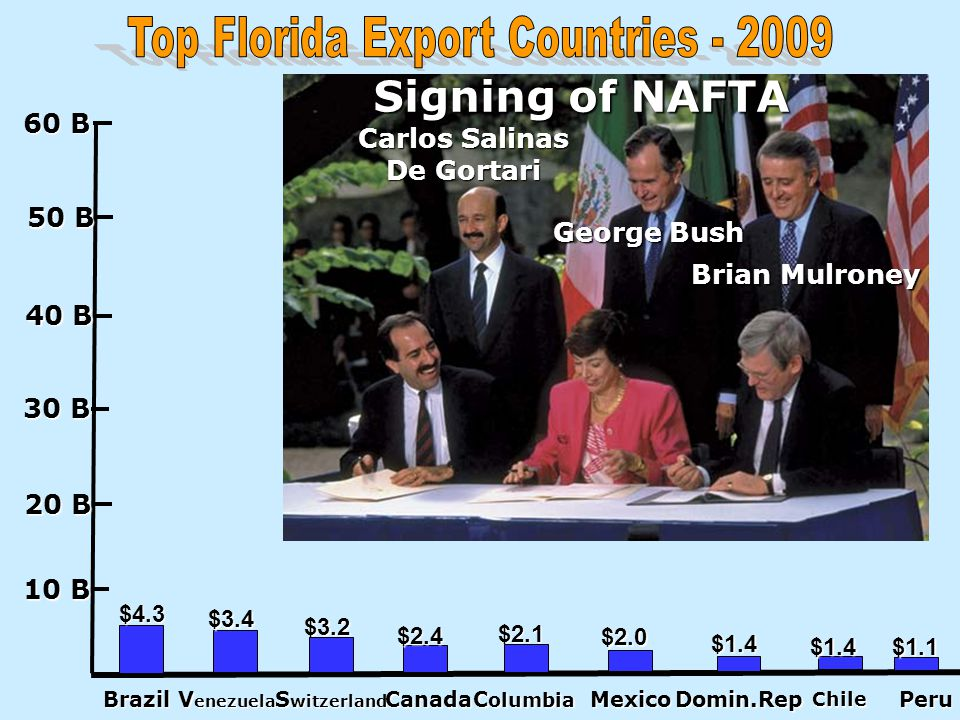 Top Florida Export Countries