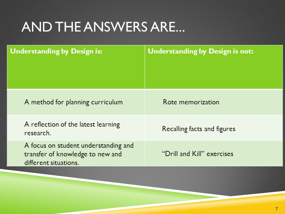 And the Answers are... Understanding by Design is: