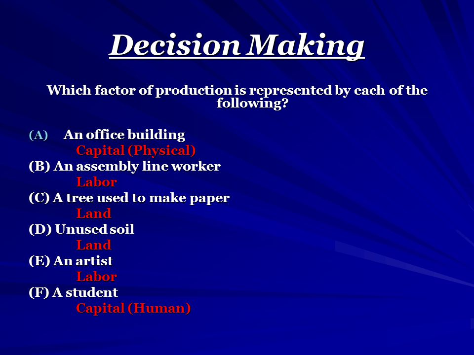 Which factor of production is represented by each of the following