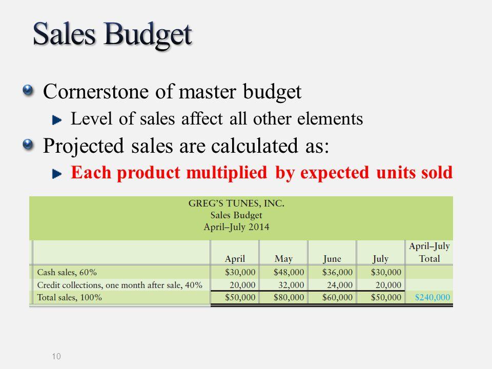 Sales Budget Cornerstone of master budget