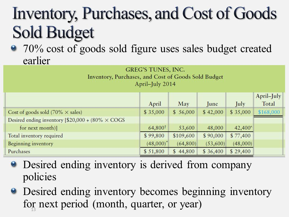 Inventory, Purchases, and Cost of Goods Sold Budget