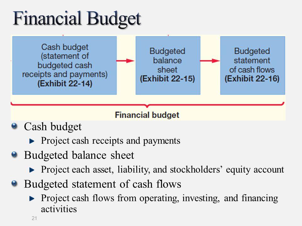 Financial Budget Cash budget Budgeted balance sheet