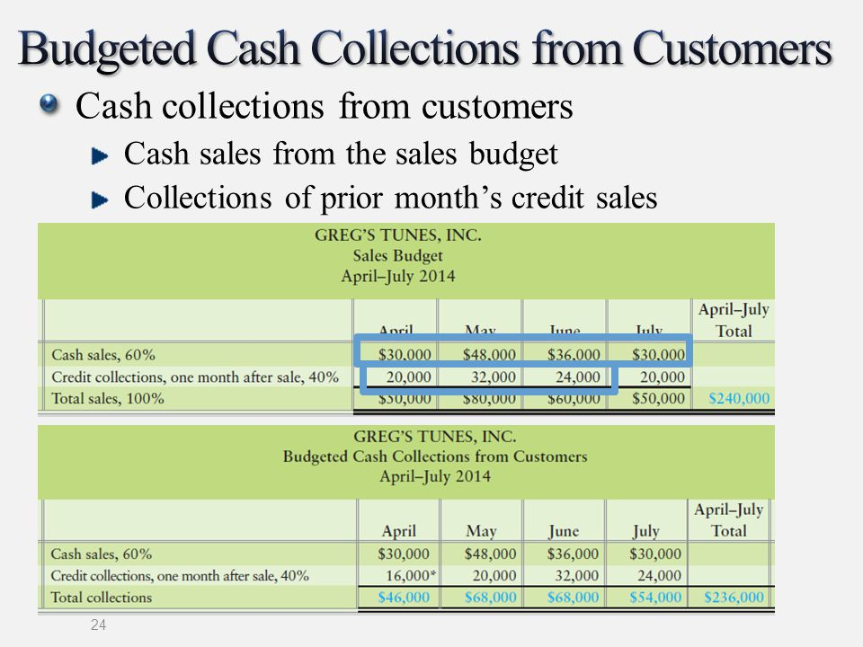 Budgeted Cash Collections from Customers