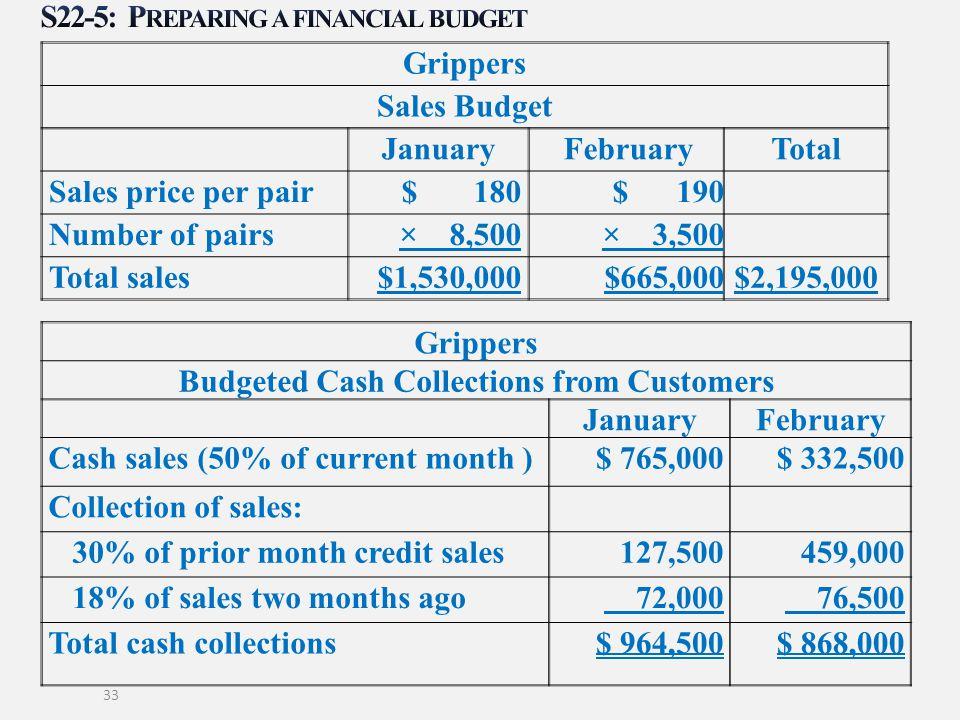 S22-5: Preparing a financial budget