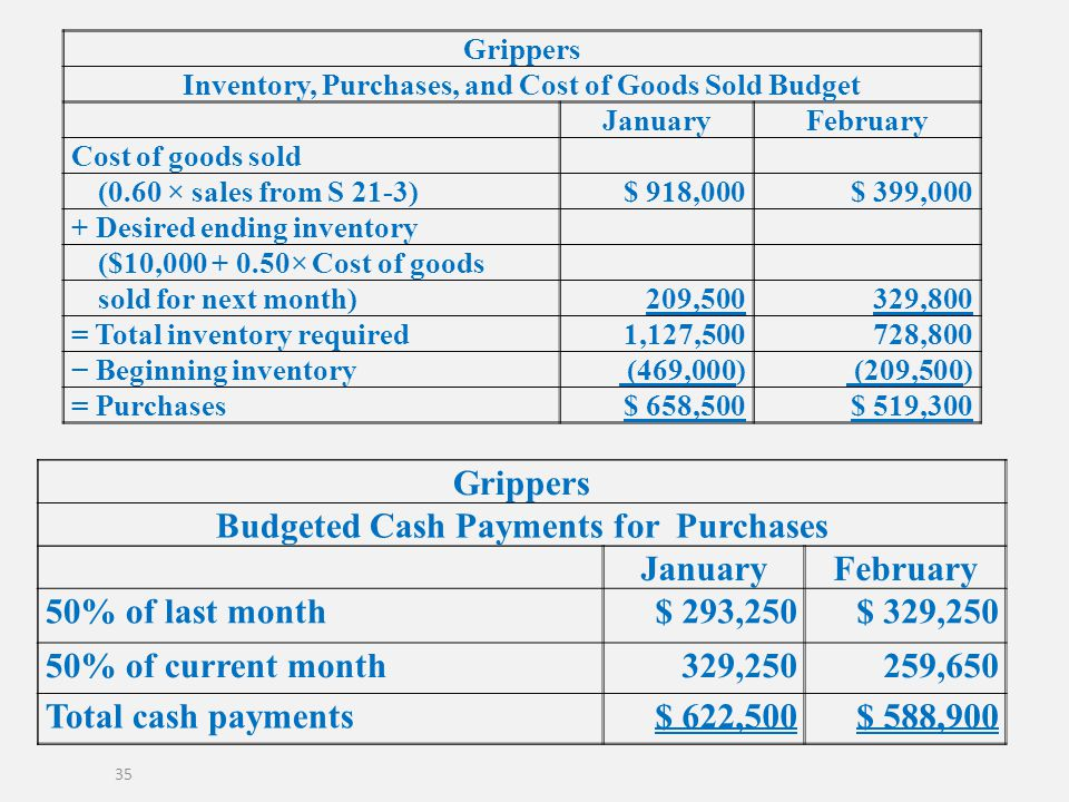 Grippers Budgeted Cash Payments for Purchases January February
