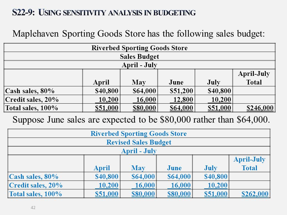 S22-9: Using sensitivity analysis in budgeting