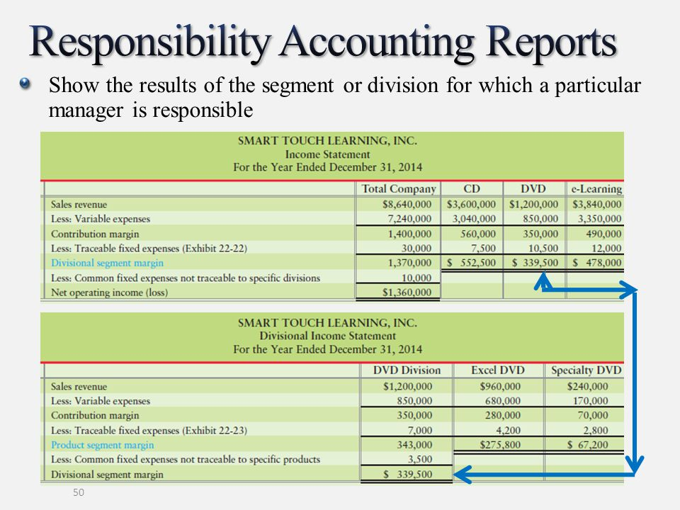 Responsibility Accounting Reports