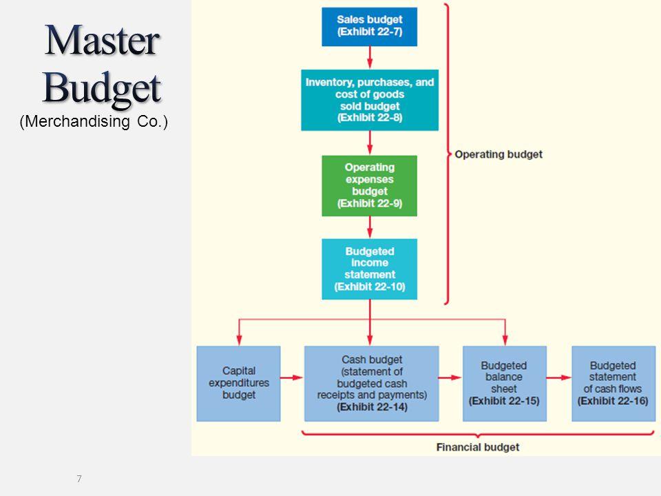 Master Budget (Merchandising Co.)