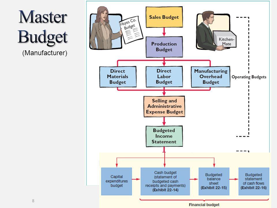 Master Budget (Manufacturer)