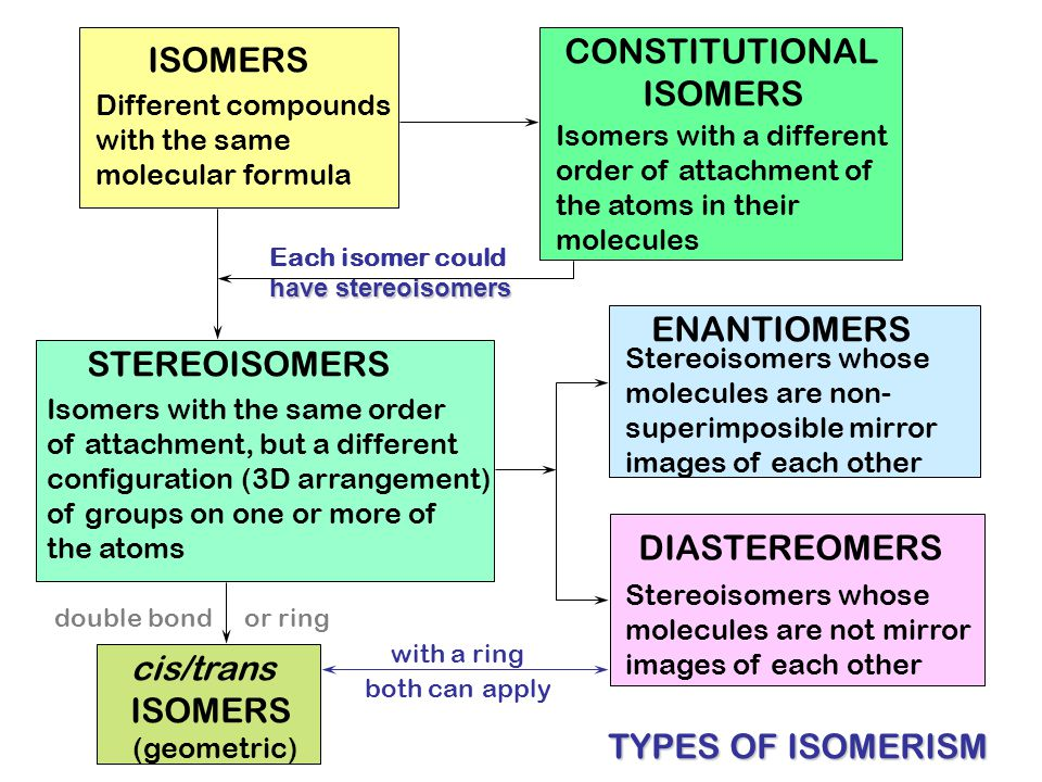 CONSTITUTIONAL ISOMERS ISOMERS ENANTIOMERS STEREOISOMERS DIASTEREOMERS