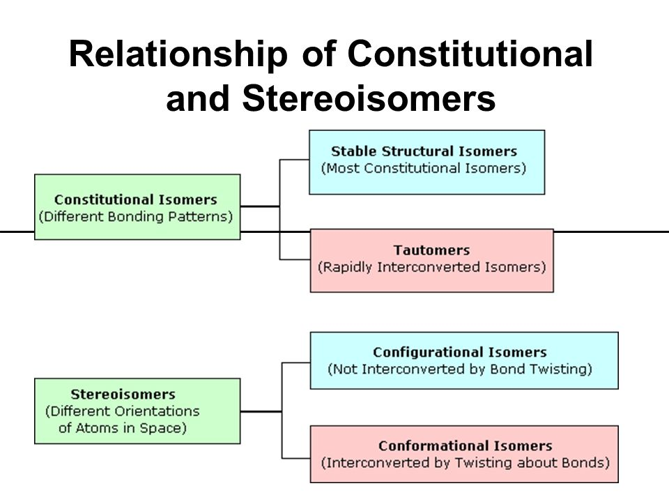 Relationship of Constitutional and Stereoisomers