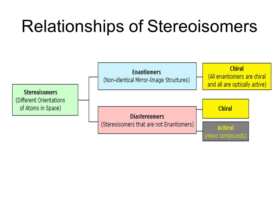 Relationships of Stereoisomers