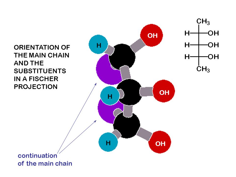 OH H. ORIENTATION OF. THE MAIN CHAIN. AND THE. SUBSTITUENTS. IN A FISCHER. PROJECTION. OH. H.