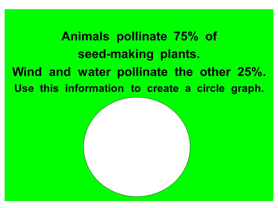 Wind and water pollinate the other 25%.