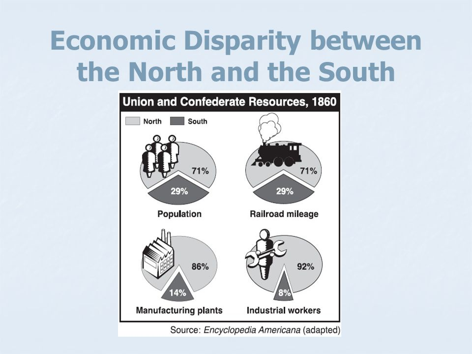 Economic Disparity between the North and the South