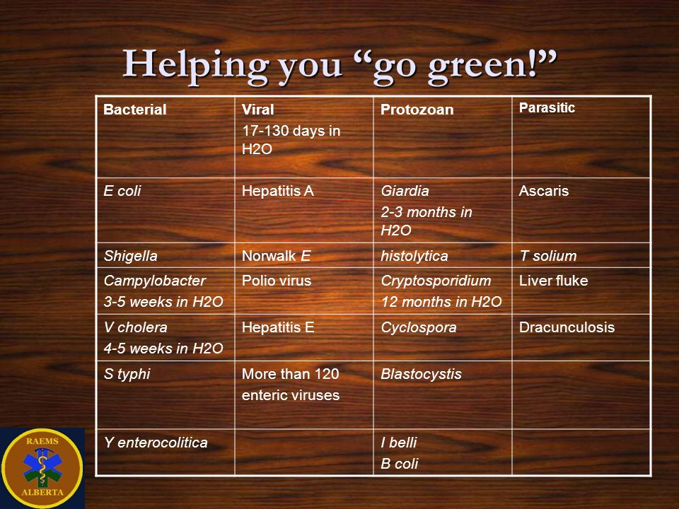 Helping you go green! Bacterial Viral 17-130 days in H2O Protozoan