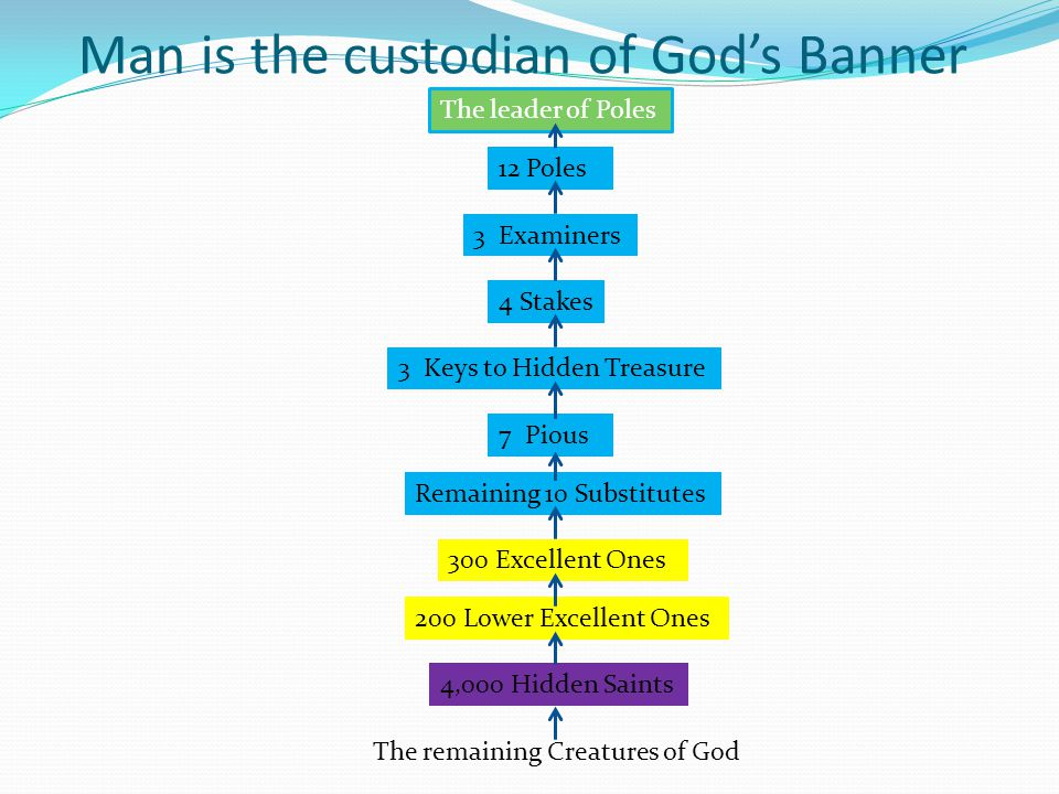 Man is the custodian of God's Banner