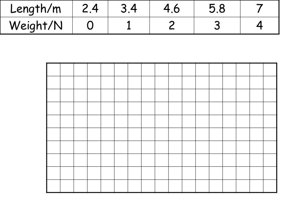 Length/m 2.4 3.4 4.6 5.8 7 Weight/N 1 2 3 4