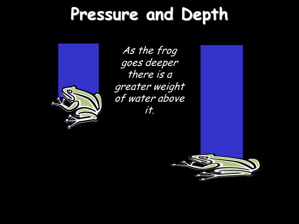 As the frog goes deeper there is a greater weight of water above it.