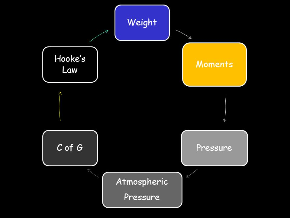 Weight Moments Pressure Atmospheric C of G Hooke's Law