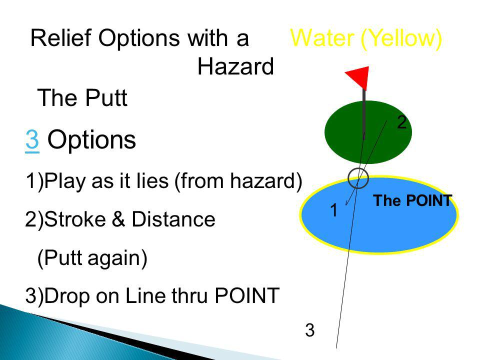 Relief Options with a Water (Yellow) Hazard