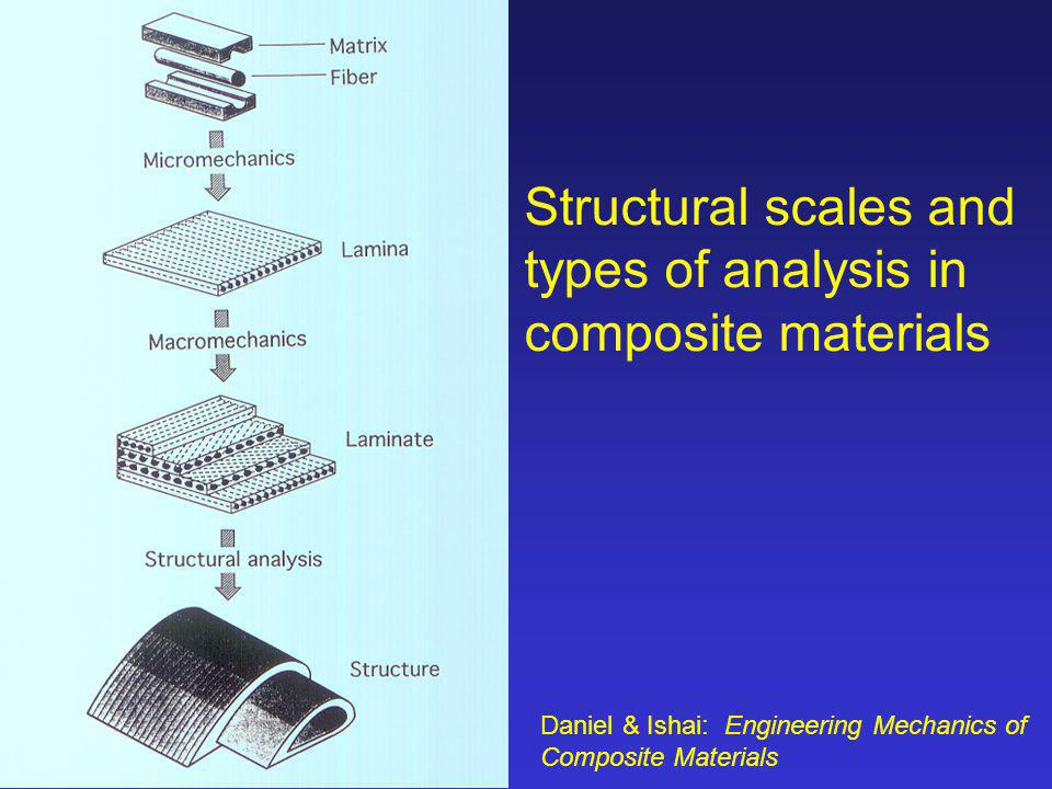 Structural scales and types of analysis in composite materials
