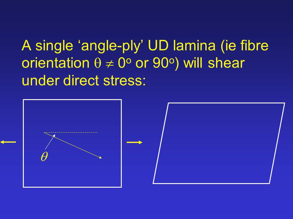 A single 'angle-ply' UD lamina (ie fibre orientation q  0o or 90o) will shear under direct stress: