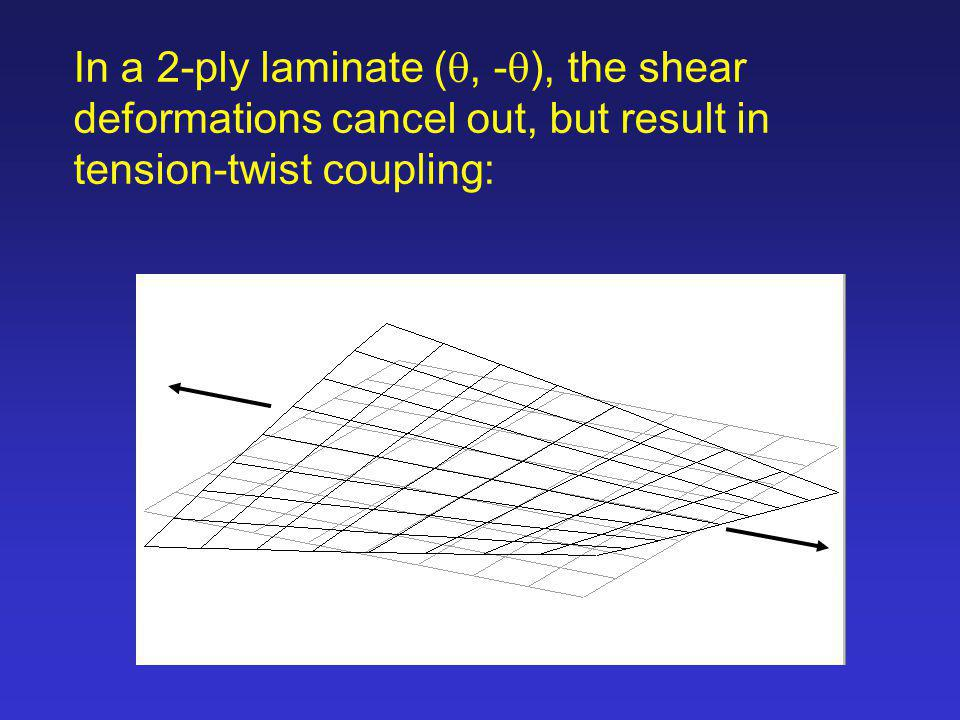 In a 2-ply laminate (q, -q), the shear deformations cancel out, but result in tension-twist coupling: