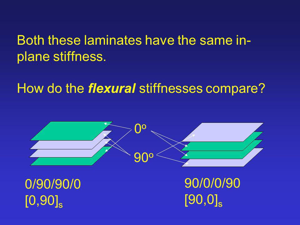 Both these laminates have the same in-plane stiffness