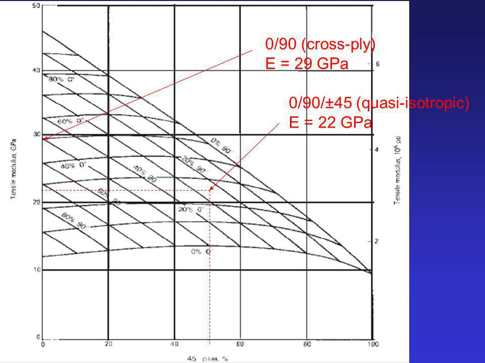 0/90 (cross-ply) E = 29 GPa 0/90/±45 (quasi-isotropic) E = 22 GPa