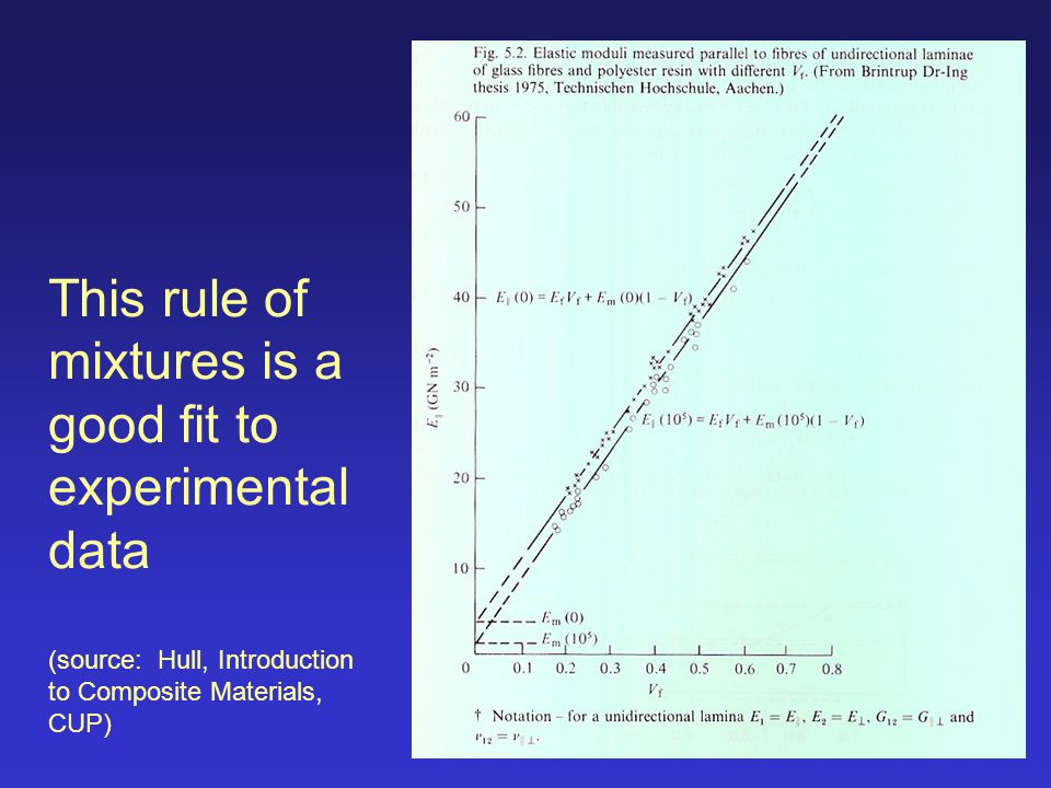 This rule of mixtures is a good fit to experimental data (source: Hull, Introduction to Composite Materials, CUP)