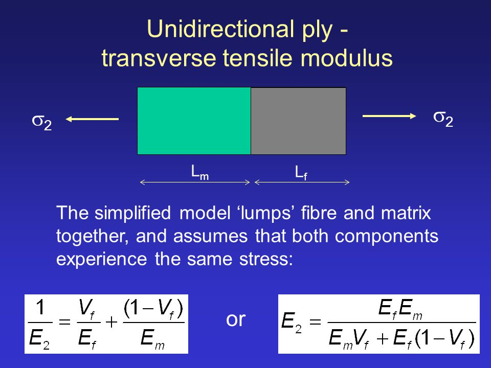 Unidirectional ply - transverse tensile modulus
