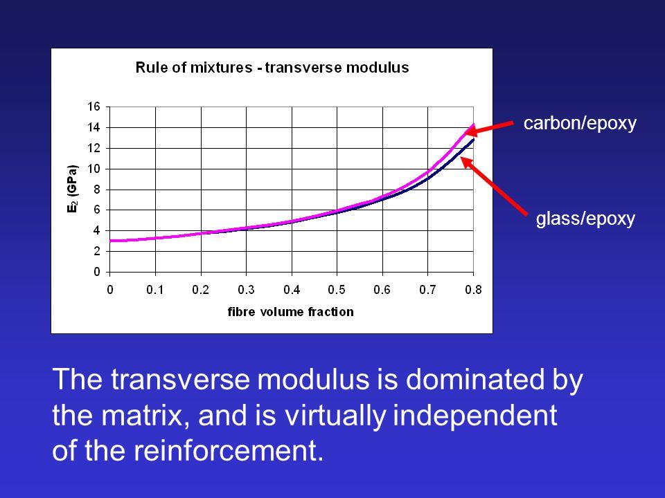 carbon/epoxy glass/epoxy.