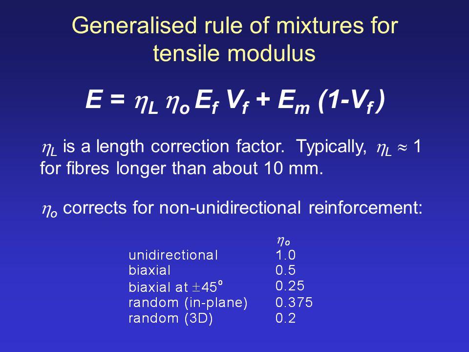 Generalised rule of mixtures for tensile modulus