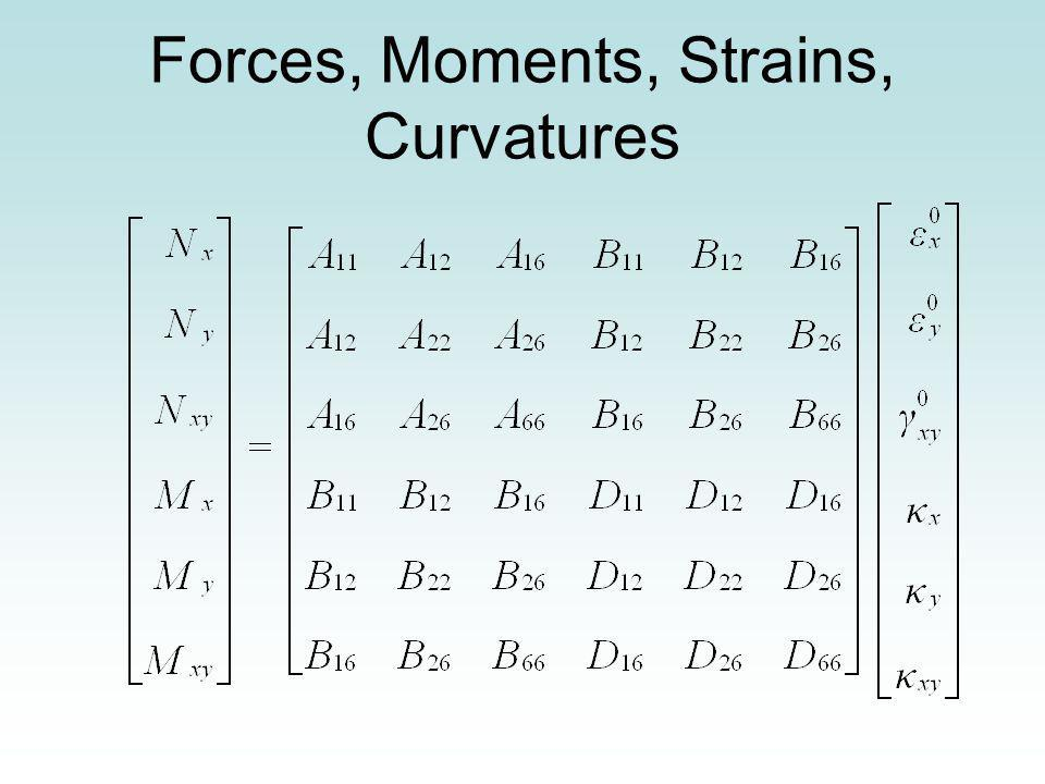 Forces, Moments, Strains, Curvatures