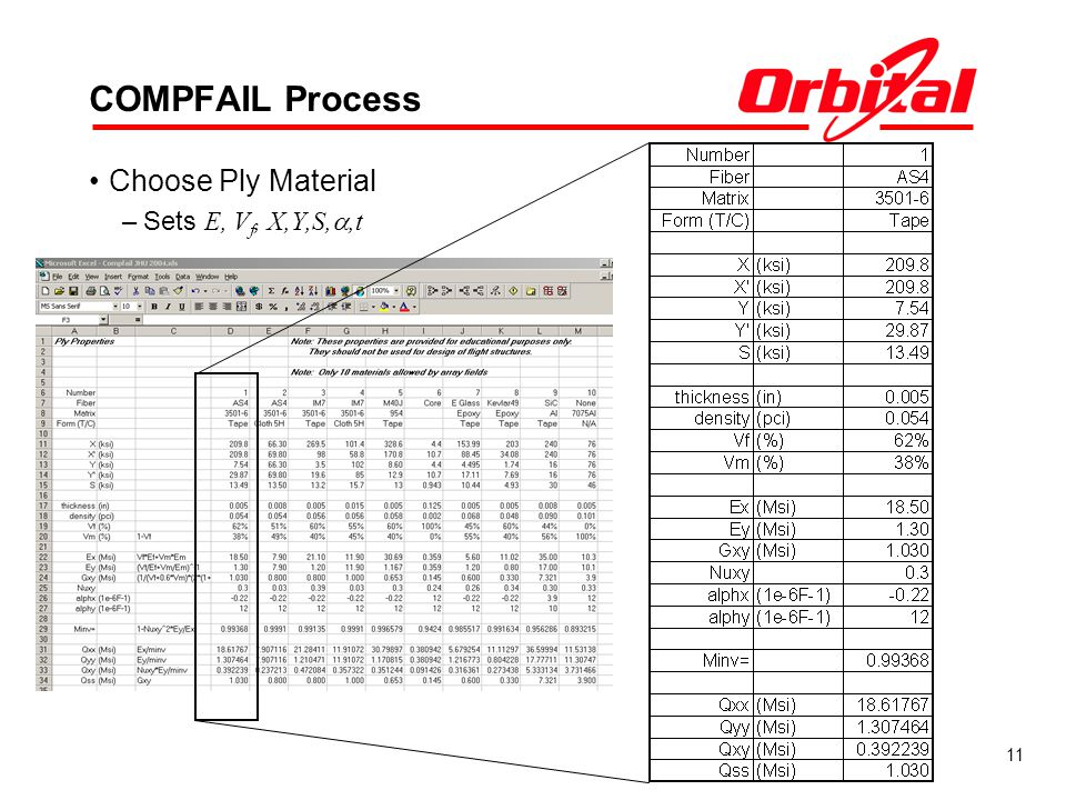 COMPFAIL Process Choose Ply Material Sets E, Vf, X,Y,S,a,t