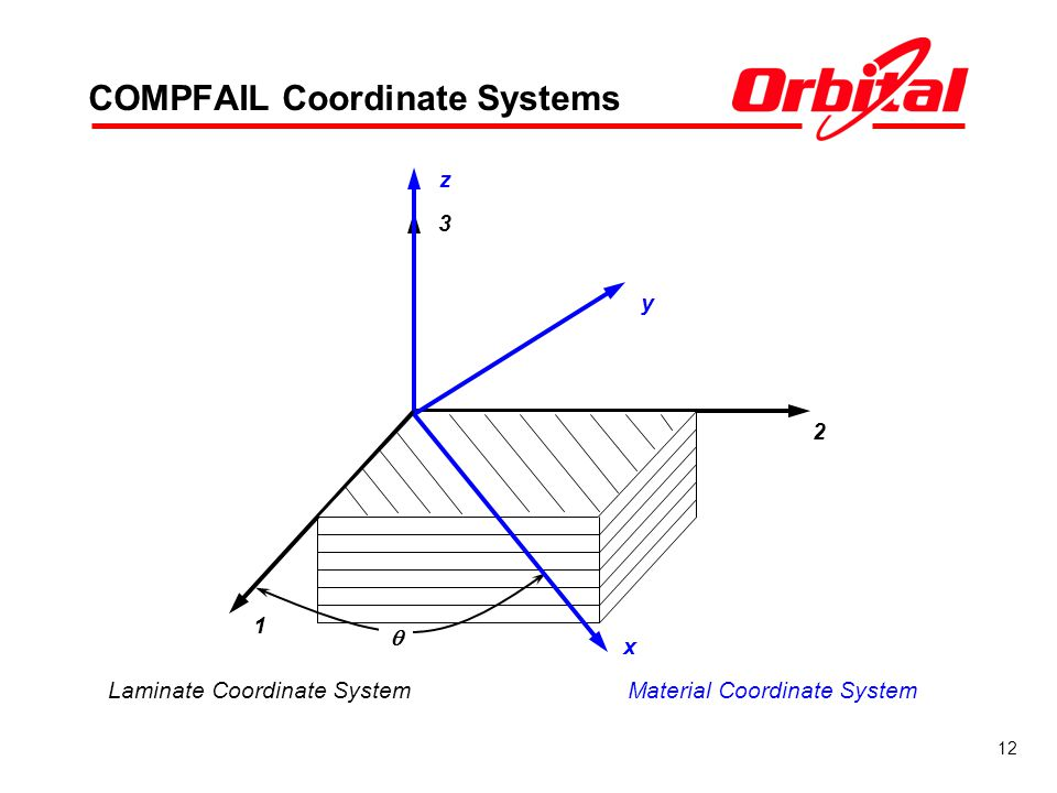COMPFAIL Coordinate Systems