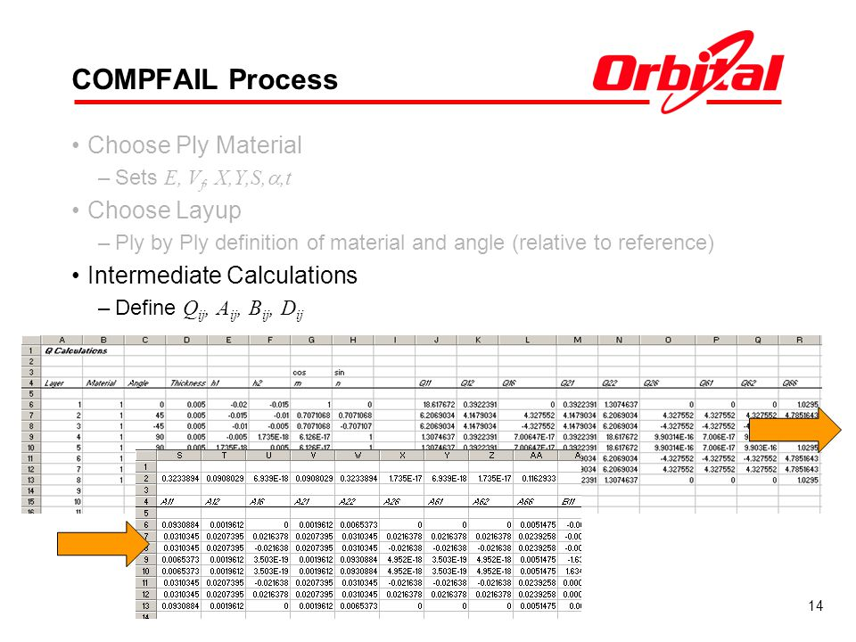COMPFAIL Process Choose Ply Material Choose Layup