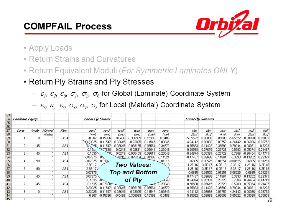 COMPFAIL Process Apply Loads Return Strains and Curvatures