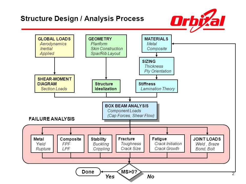 Structure Design / Analysis Process
