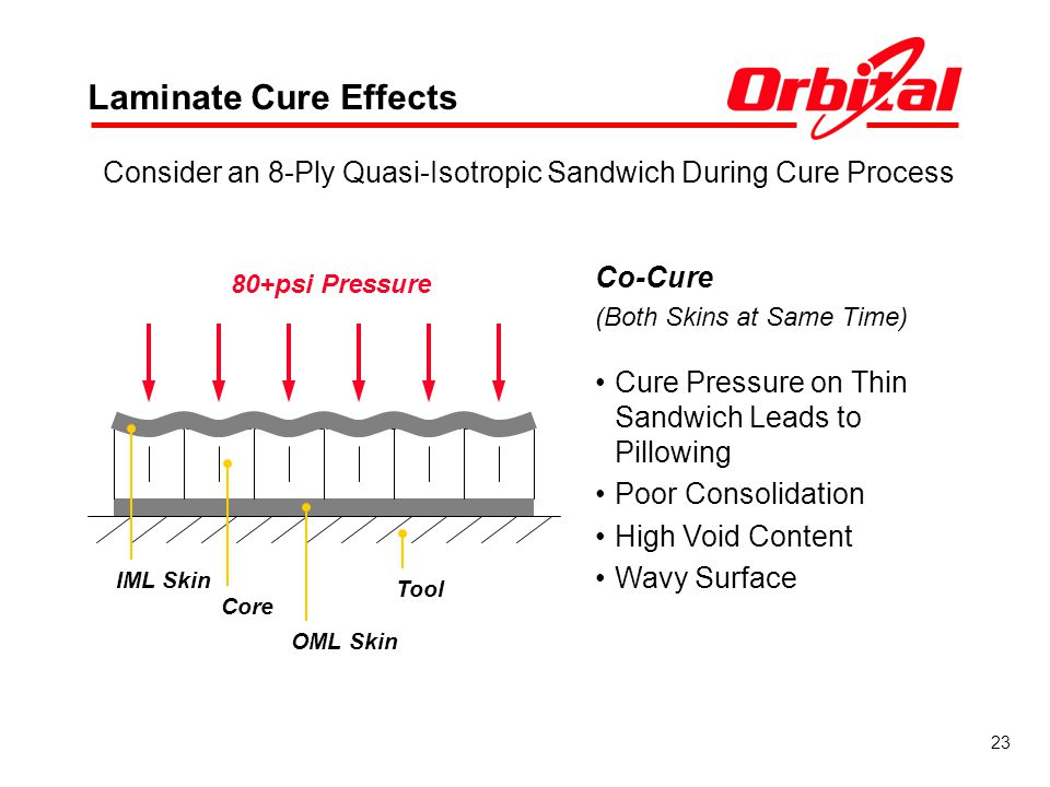 Consider an 8-Ply Quasi-Isotropic Sandwich During Cure Process