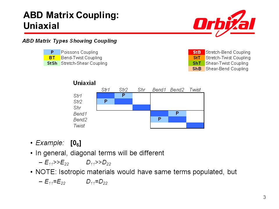 ABD Matrix Coupling: Uniaxial