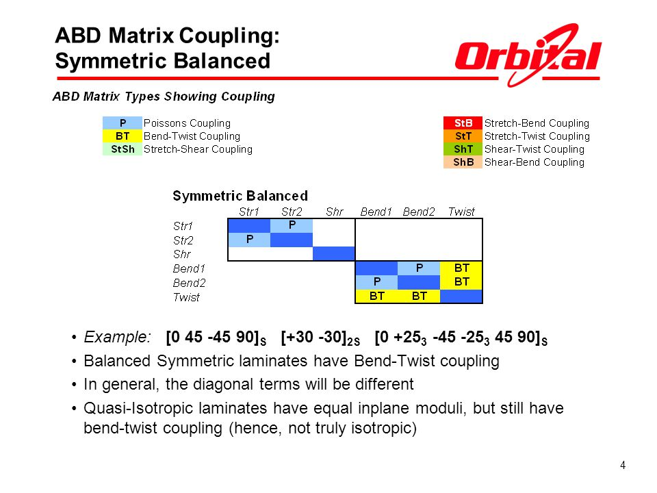 ABD Matrix Coupling: Symmetric Balanced