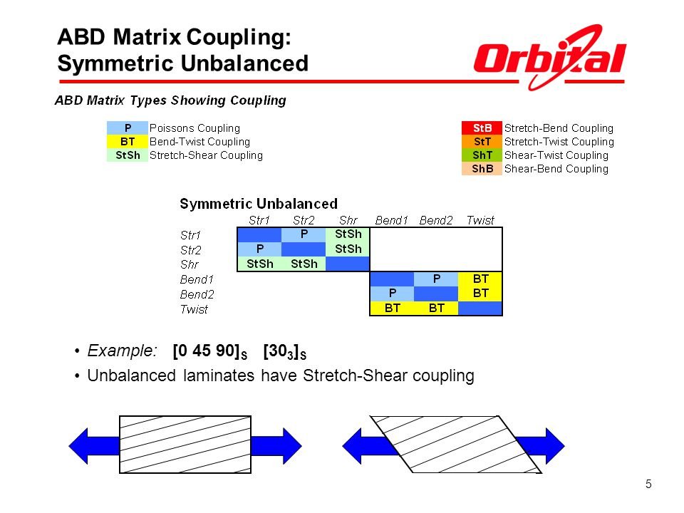 ABD Matrix Coupling: Symmetric Unbalanced