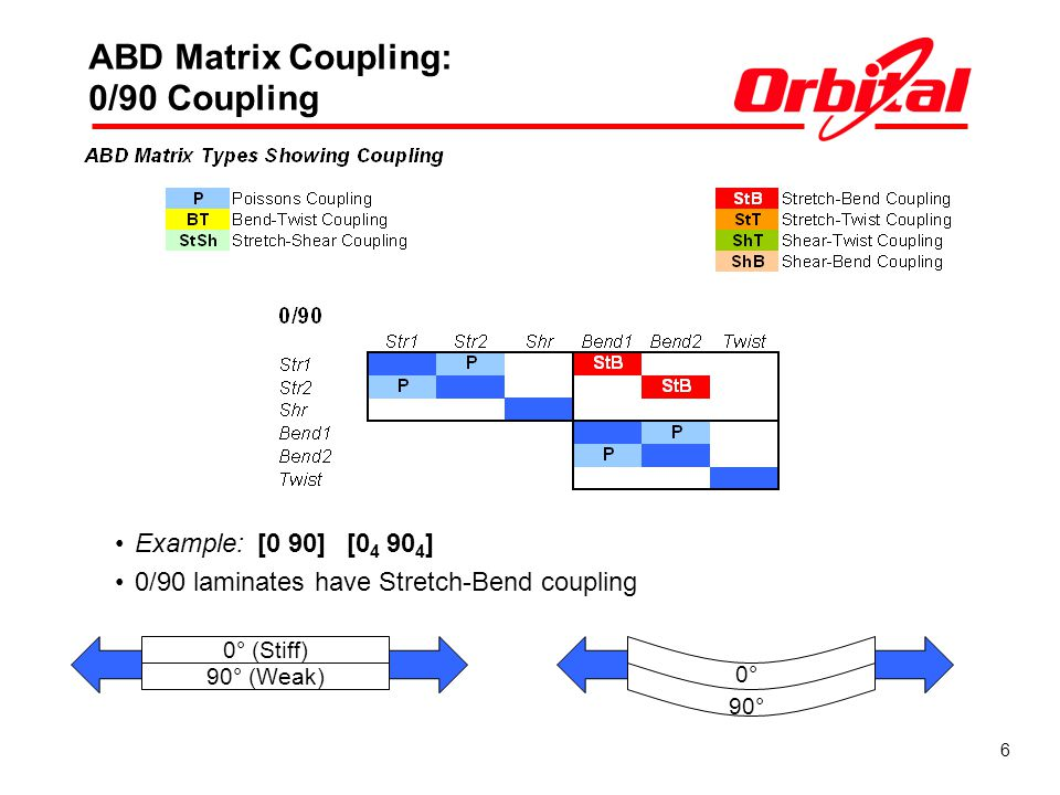 ABD Matrix Coupling: 0/90 Coupling