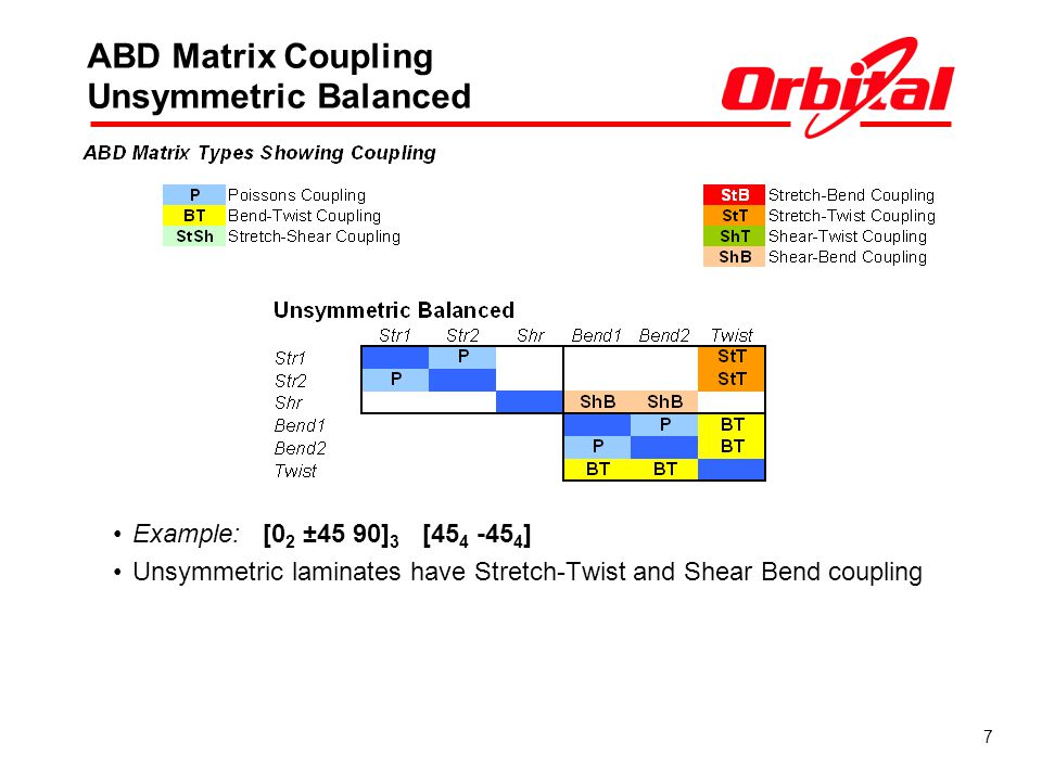 ABD Matrix Coupling Unsymmetric Balanced