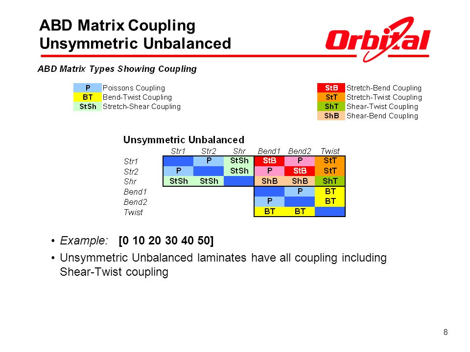 ABD Matrix Coupling Unsymmetric Unbalanced